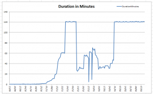 The duration of the daily run over a number of days.  The maximum duration of 120 minutes was enforced by the Scheduler