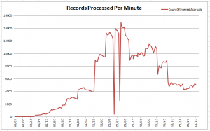The graph records our assessment of the number of records processed per run.