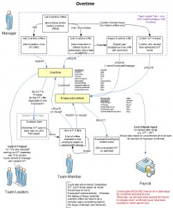 An 'Enhanced' Use Case Diagram